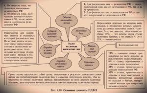 Особенности расчета НДФЛ для ИП на ОСНО