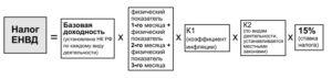 Формула и конкретный расчет ЕНВД для ИП