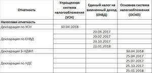 Отчетность ИП на УСН без работников в 2018 году