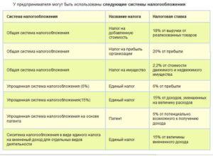 Какие налоги уплачивает ИП в России?