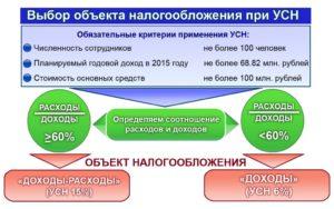 Продажа имущества ИП на упрощенке