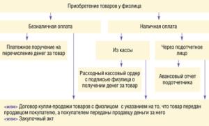 Как ИП купить у физ лица: порядок приобретения товара