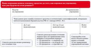 Учет основных средств компаниями, применяющими УСН