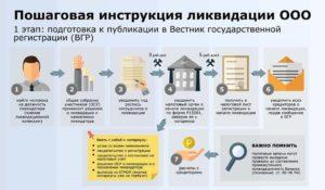 Закрытие ИП пошаговая инструкция: необходимые документы, порядок и сроки закрытия