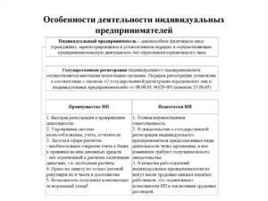 Особенности оказания услуг без регистрации ИП