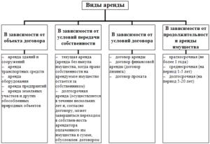 Особенности заключения договора аренды индивидуального предпринимателя