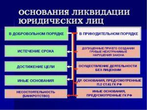 Отказ в ликвидации юридического лица: причины и основания, форма решения