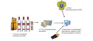 Егаис для ип: розница пива