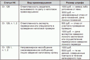 Штрафы для ИП - за отсутствие оформления работника и деятельности, неуплату налогов и сборов