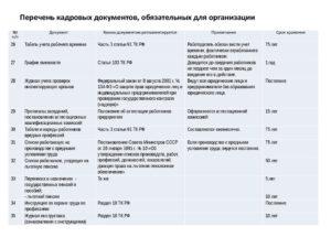 Документы организации: собираем и храним